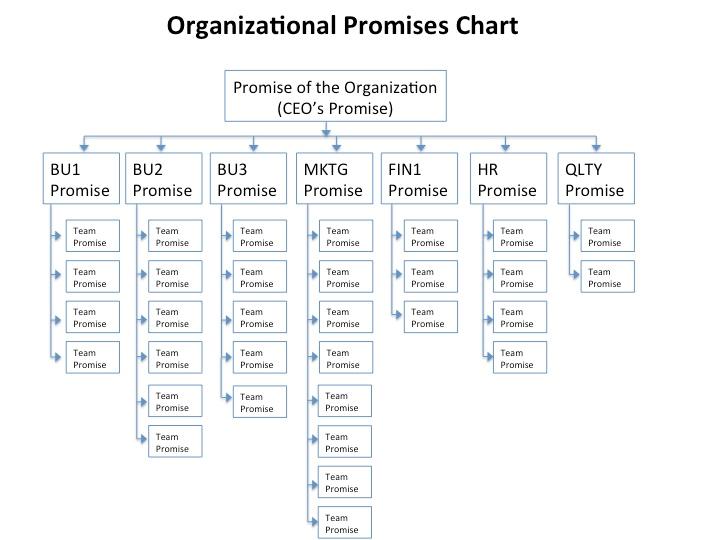 Organizational Promises Chart